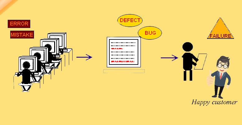 error-vs-Defect-failure